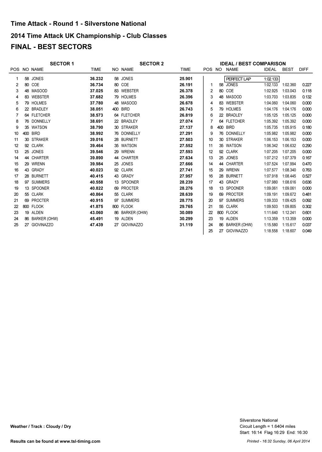 round1-club-best-sectors