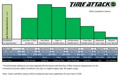 Time-Attack-2016-classes-di