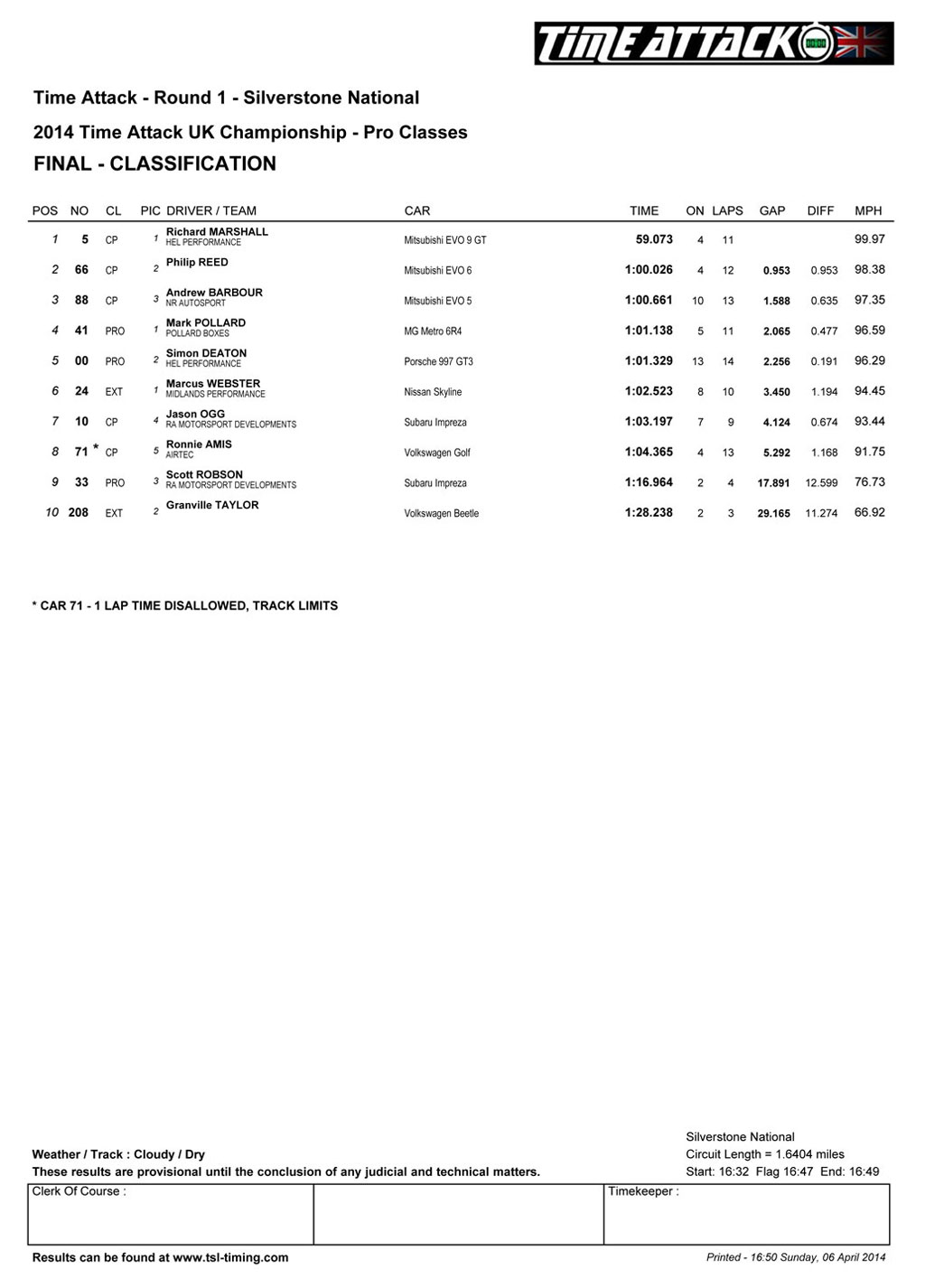round1-pro-results